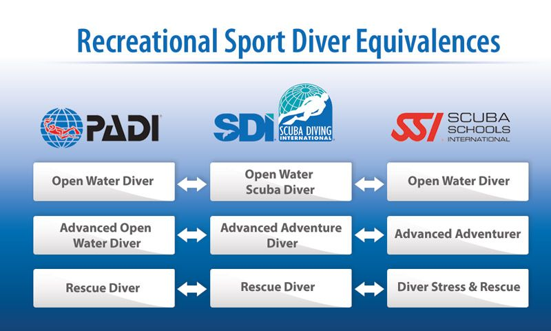 RECREATIONAL SPORT DIVER EQUIVALENCES FROM DIVE TRAINING AGENCIES, PADI, SSI AND SDI
